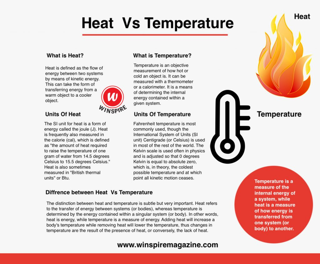 Difference between Heat and Temperature.