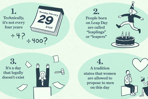 What is a Leap Year? Why do we Have a Leap Year?